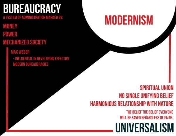 moderisminfographic